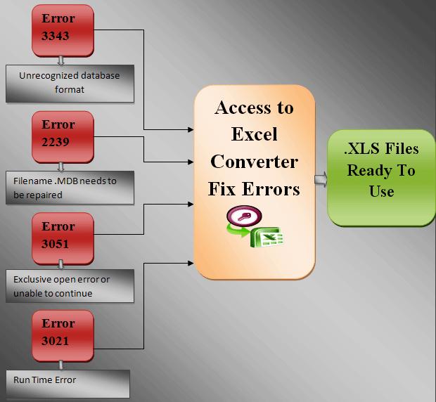 800a004b path file access error